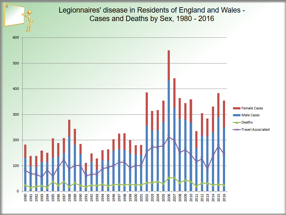 Graph Legionnaires' disease in residents of England and Wales 2016